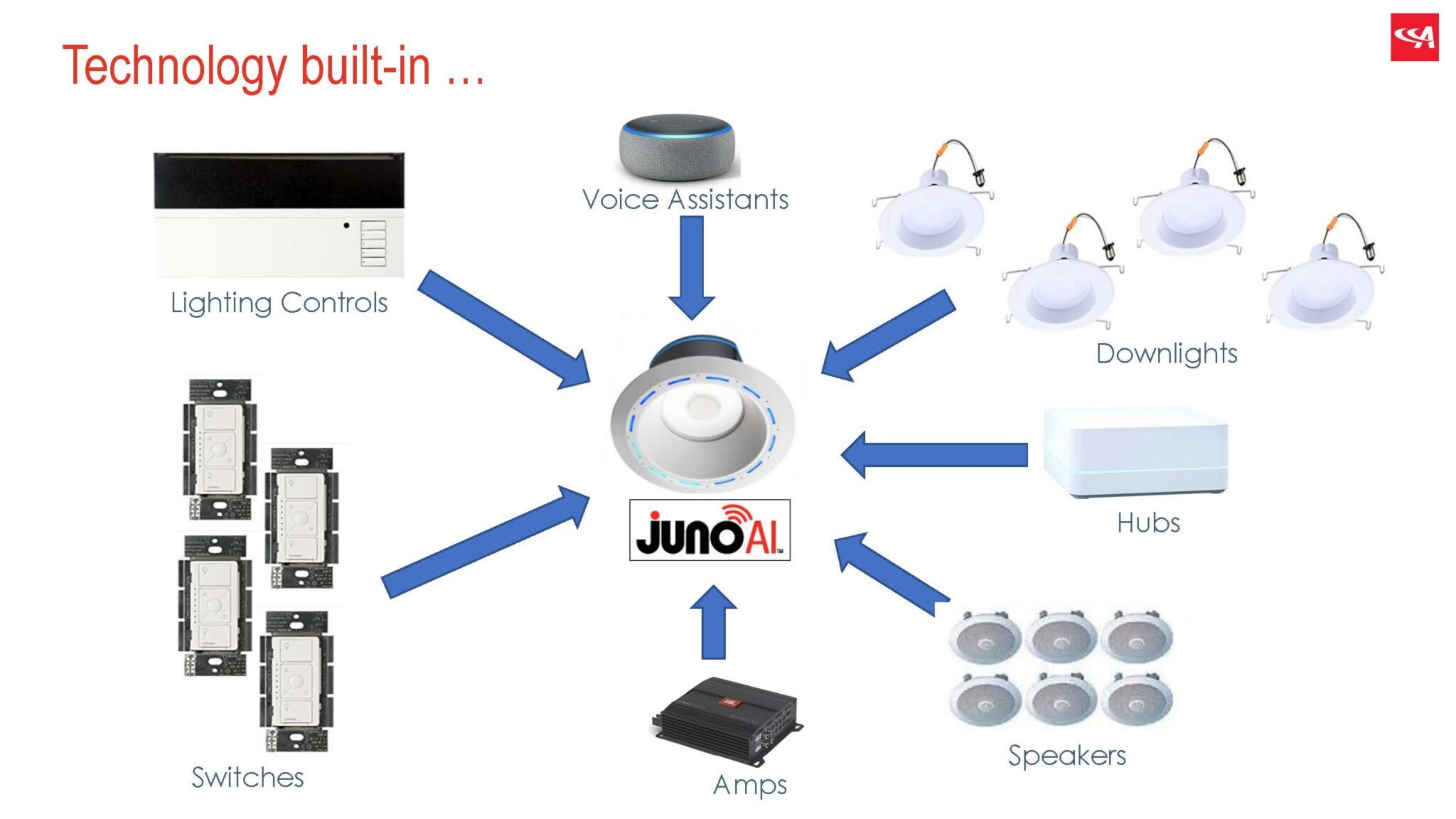 How Juno Ai declutters homes