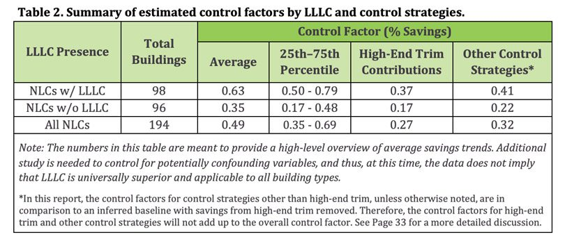 Summary table of estimated control factors