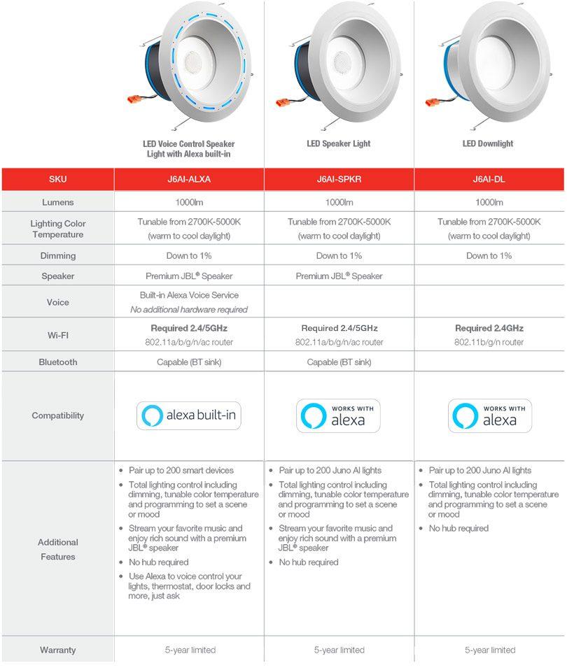 Comparison chart of Juno Ai lights