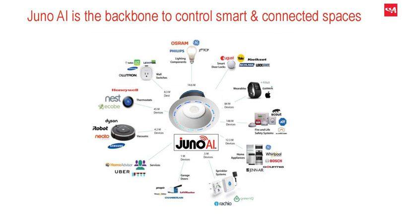 Juno Ai integrations