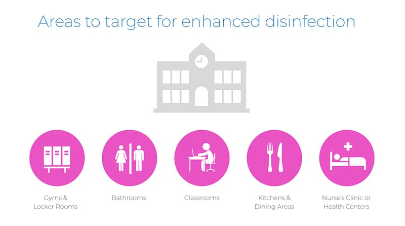 Areas to Target with Disinfection